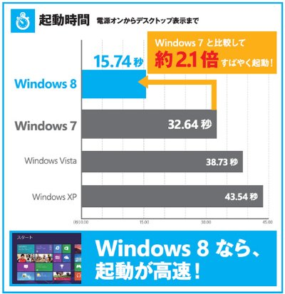 Windows_8_7_VISTA比較
